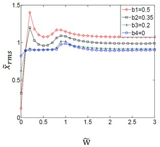 Effect of variation amplitudes for the (TVGB) on the dynamic response  of the gear system under the different damping ratio