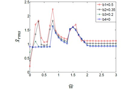 Effect of variation amplitudes for the (TVGB) on the dynamic response  of the gear system under the different directional rotation radius variation