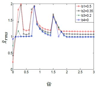 Effect of variation amplitudes for the (TVGB) on the dynamic response  of the gear system under the different system parameter