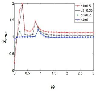 Effect of variation amplitudes for the (TVGB) on the dynamic response  of the gear system under the different dynamic transmission error