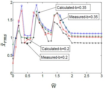 Effect of variation amplitudes for the (TVGB) on the vibration amplitude  of the gearbox bearing under different load torques