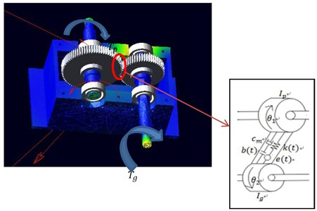a) A-coupling torsion vibration model of the gear system model,  b) 3D model for interaction between two rotating shafts