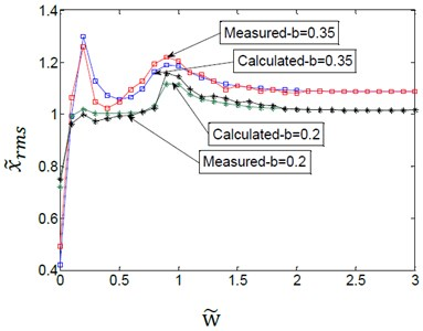 Effect of variation amplitudes for the (TVGB) on the vibration amplitude  of the gearbox bearing under different damping ratio