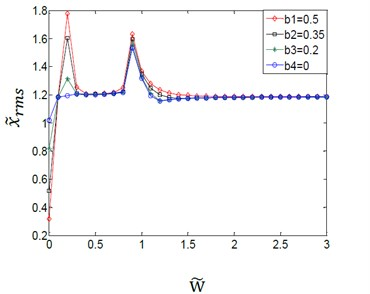 Effect of variation amplitudes for the (TVGB) on the dynamic response  of the gear system under the different load torques
