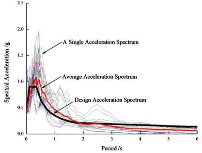 Response spectra under  major earthquake