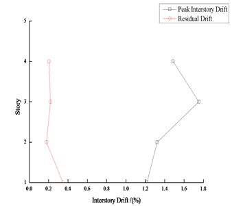 Peak interstory drift and residual drift response of 4-story steel frame