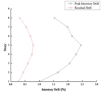 Peak interstory drift and residual drift response of 8-story steel frame