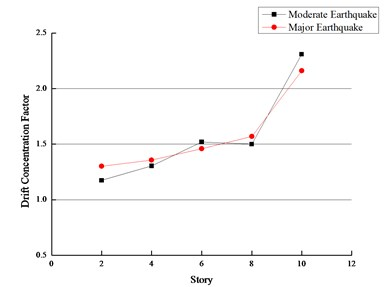 Drift concentration factor of peak drift