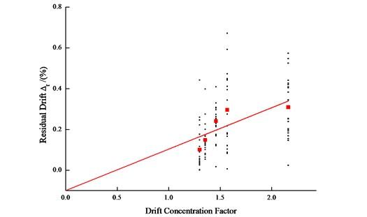 Residual drift versus drift concentration factor