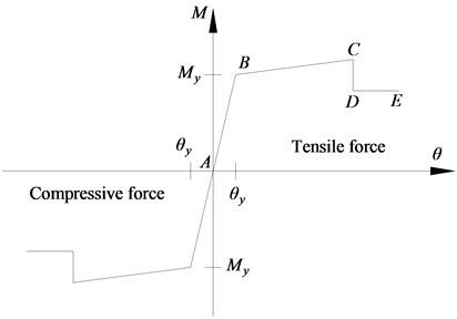 Constitutive relation of the hinge P-M-M