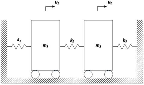 2-DOF free-vibration system