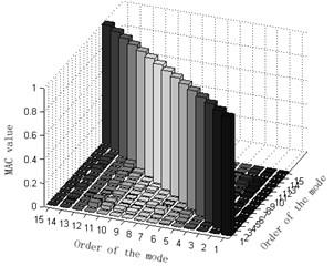 Comparison and contrast of MAC matrix orthogonal graphs