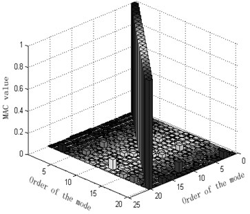The column of MAC matrix