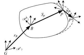 Deformation model of flexible body