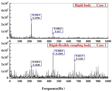 Comparison of contact force in frequency domain