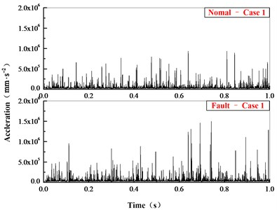 Comparison of acceleration in time domain