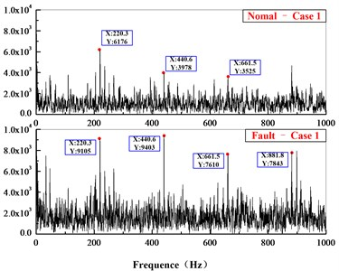 Comparison of acceleration in frequency domain