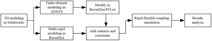 Framework of rigid-flexible coupling simulation