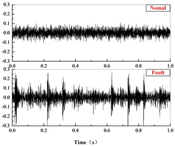 Comparison in time and frequency domain