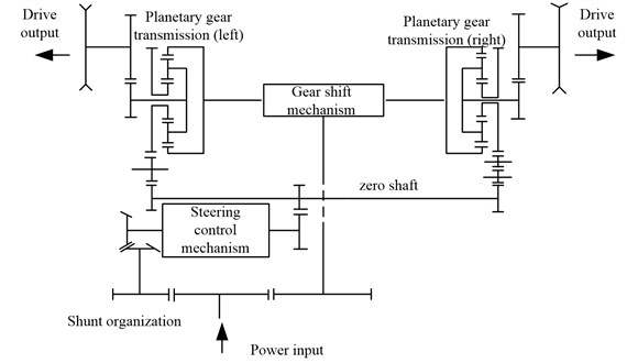 Working principle of integrated transmission device
