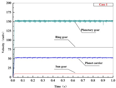 Speed values of planetary gear transmission