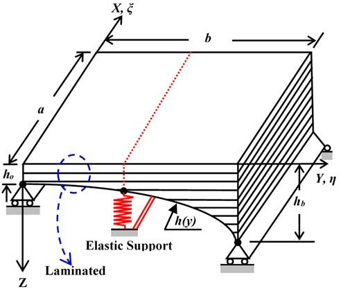 The geometrical model of Basalt FRP laminated variable thickness rectangular plate with IES