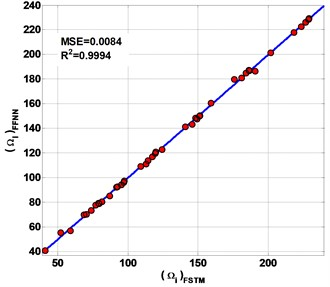 The performances of the present FFNN to predicted non-FSTM results  of non-dimensional frequency parameter Ω