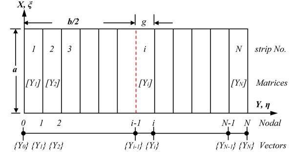 Finite strip simulation on plate