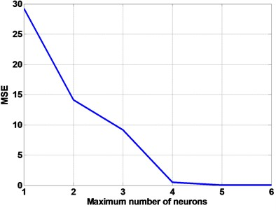 Plot of MSE terms corresponding to the number of hidden layer neurons, used for selecting the optimum number of hidden layer neurons