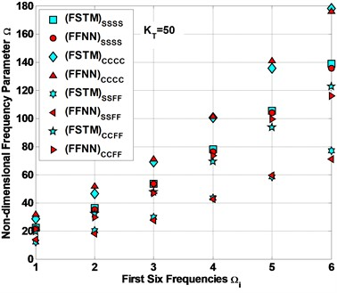 Comparison between the FSTM data and FFNN predicted data for Ω
