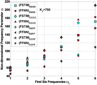 Comparison between the FSTM data and FFNN expected data for Ω