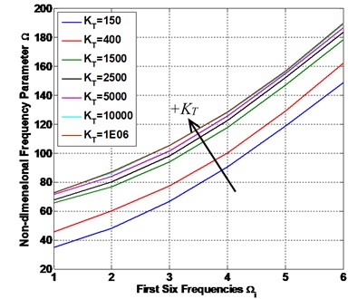 The FFNN predicted non-FSTM results of non-dimensional frequency parameter Ω
