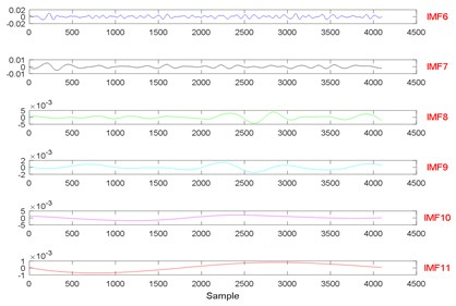 The signal decomposition of State 7 by EEMD