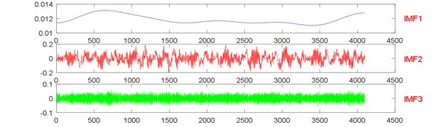The signal decomposition of State 1 by EWT