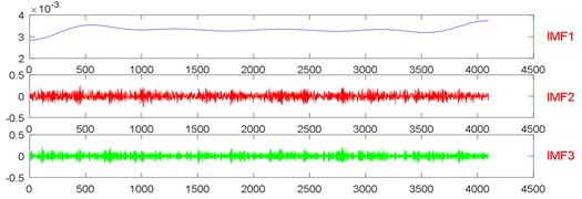 The signal decomposition of State 7 by EWT