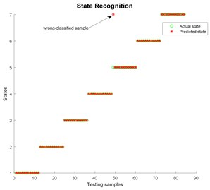 State recognition using the modified EWT-Kernel PCA