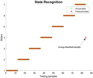 State recognition using EEMD
