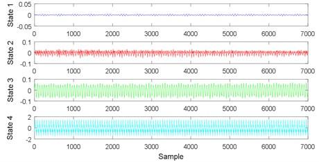 Time domain waveform of vibration signals
