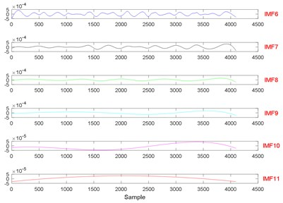 The signal decomposition of State 1 by EEMD