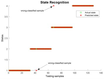 State recognition using  modified EWT-Kernel PCA