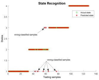 State recognition using EMD