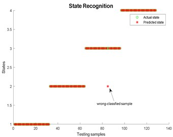State recognition using LMD