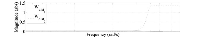 Frequency response of weights used for penalizing system inputs and outputs