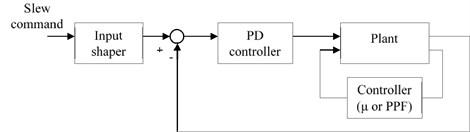 System block diagram for hybrid controller configuration