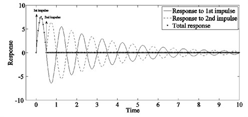 Impulse response of a flexible mode for suitably timed impulses