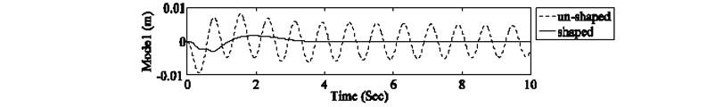 Nominal system response at manipulator's tip