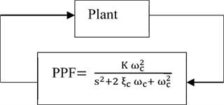 PPF control structure