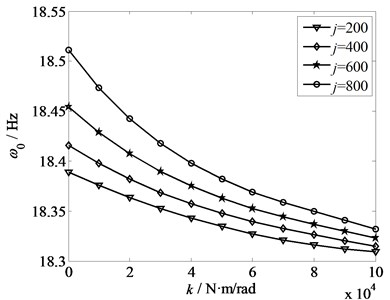 Relationship between torsional stiffness  and frequency
