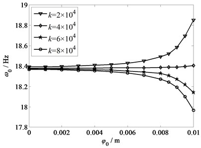 Amplitude-frequency response  with different torsional stiffness