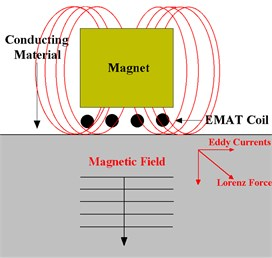 a) Principle of EMAT operation and b) a typical design  of EMAT transducer for thickness measurement
